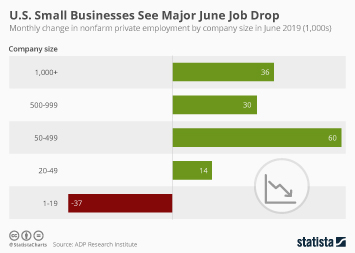 Infographic: U.S. Small Businesses See Major June Job Drop | Statista