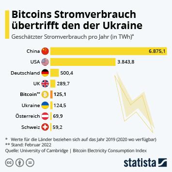 Infografik - Stromverbrauch ausgewählter Länder im Vergleich mit dem des Bitcoins