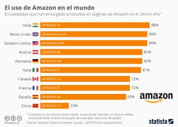 Infografía - Uso de Amazon por países