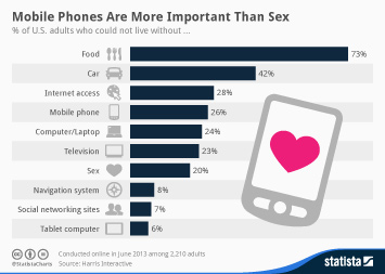 Infographic: Mobile Phones Are More Important Than Sex | Statista