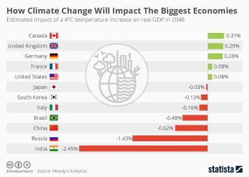Infographic - estimated impact of a 4C temperature increase on GDP