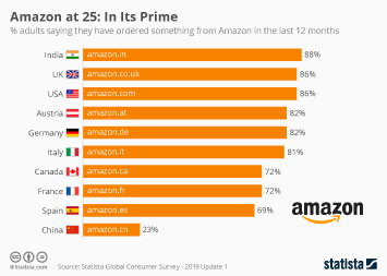 Infographic: Amazon at 25: In Its Prime | Statista