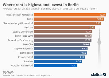 Infographic - average rent for an apartment in Berlin by district