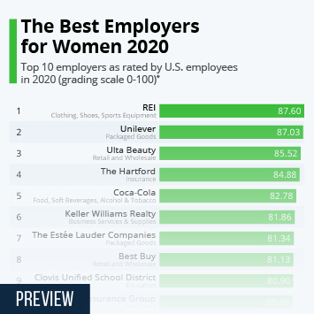 Infographic - The Best Employers for Women
