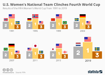 Soccer in the U.S. Infographic - U.S. Women's National Team Clinches Fourth World Cup