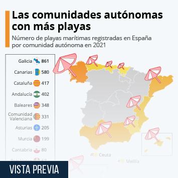 Infografía - Número de playas marítimas de España