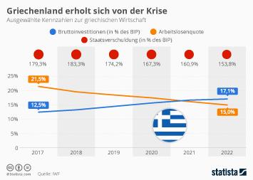 Infografik - Kennzahlen zur griechischen Wirtschaft