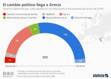Infografía - Resultados de elecciones al Parlamento de Grecia de 2019
