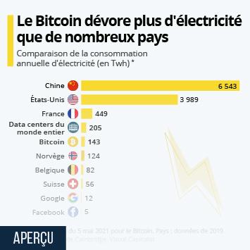 Infographie - comparaison consommation energetique electricite bitcoin et pays