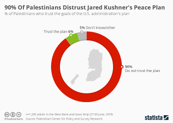 Infographic - share of Palestinians who trust the goals of Kushners plan