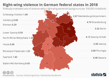 Right-wing populism and nationalism in Germany Infographic - Right-wing violence in German federal states in 2018
