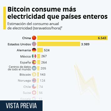 Infografía - Consumo de electricidad anual de BitCoin