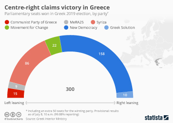 Infographic: Centre-right Party New Democracy Claims Victory in Greece | Statista