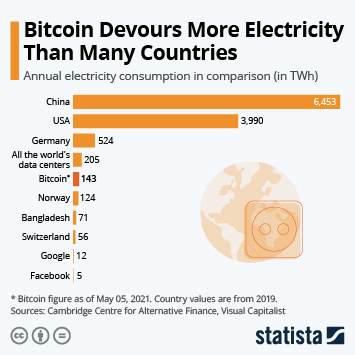 Bitcoin Devours More Electricity Than Switzerland