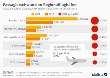 Infografik - Passagierzahlen ausgewählter Regionalflughäfen in Deutschland