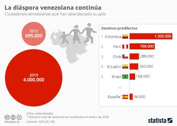 Infografía - Venezolanos que han abandonado su país desde 2015