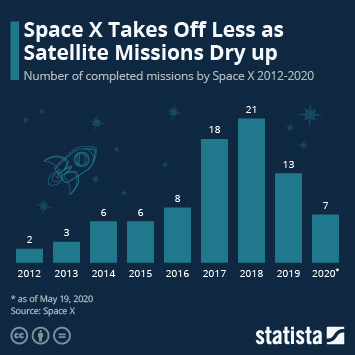 Infographic - number of Space X completed missions