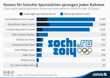 Infografik - Geschätzte Kosten für Sportstätten in Sotschi