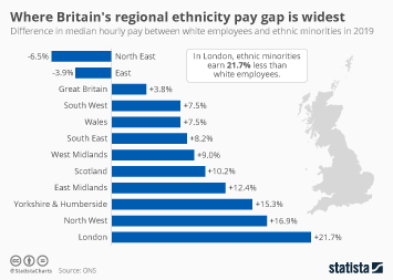Infographic -  difference in hourly pay between white employees and ethnic minorities