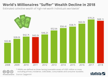 "Link to World's Millionaires ""Suffer"" Wealth Decline in 2018 Infographic"