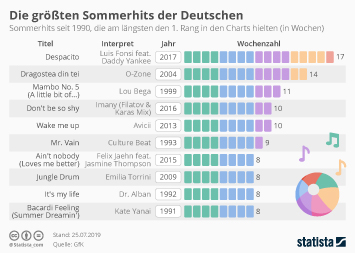 Infografik - Die größten Sommerhits der Deutschen