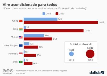 Infografía: El número de aparatos de aire acondicionado se triplicará hasta el 2050 | Statista