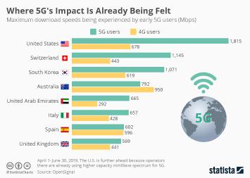 Where 5G's Impact Is Already Being Felt