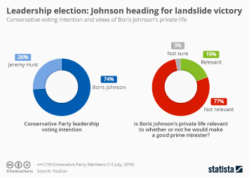 Infographic - Conservative voting intention and views of Boris Johnson's private life