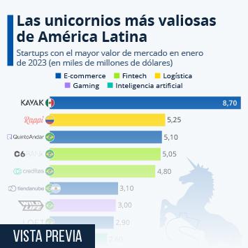 Infografía: ¿Cuáles son las unicornios latinoamericanas mejor valuadas? | Statista