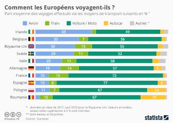 Infographie - moyens de transport utilises par les europeens pour voyager