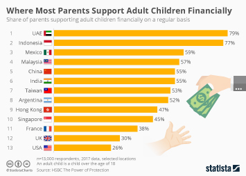 Infographic - share of parents supporting adults children by country