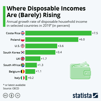 Infographic - growth and decline of disposable incomes OECD countries