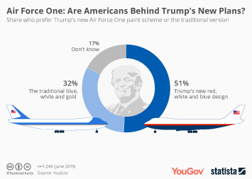 Infographic: Air Force One: Are Americans Behind Trump's New Plans? | Statista
