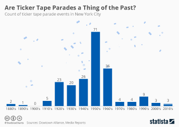 Infographic - ticker tape parade events