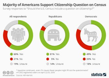 Infographic - attitudes towards citizenship question on U.S. census
