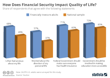 Infographic - financail security in the united states