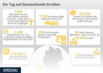 Infografik - Ein Tag auf Deutschlands Straßen