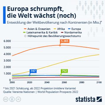 Infografik - Geschätzte Entwicklung der Weltbevölkerung