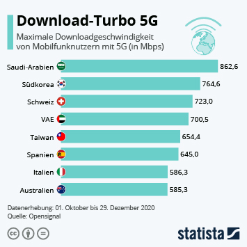 Download-Turbo 5G