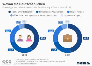 Infografik - Haupteinkommensquelle für den Lebensunterhalt in Deutschland