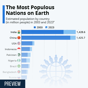Infographic - most populous nations on Earth