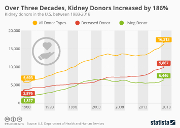 Kidney disease in the U.S. Infographic - Over Three Decades, Kidney Donors Increased by 186%