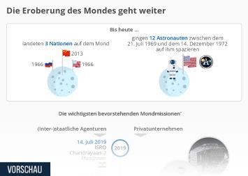 Infografik - Geplante Mondmissionen weltweit