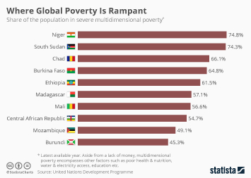 Infographic: Where Global Poverty Is Rampant | Statista
