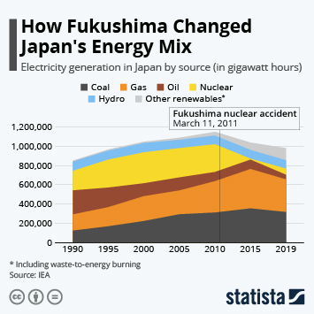 Infographic - electricity generated in Japan by source