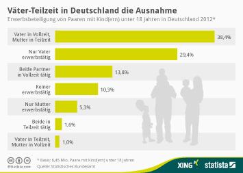 Infografik: Väter-Teilzeit in Deutschland die Ausnahme | Statista