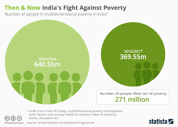Infographic - the number of people in multidimensional poverty in India