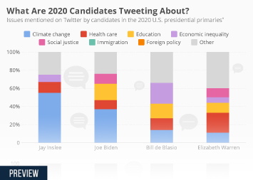 What Are 2020 Candidates Tweeting About?