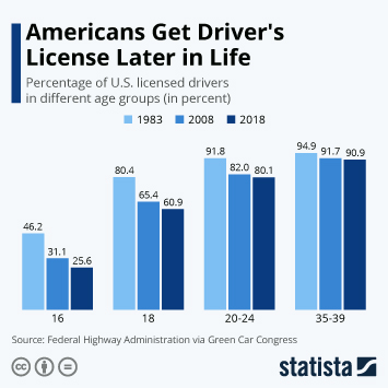 Infographic - percentage of the U.S. population holding a driver's license by age group