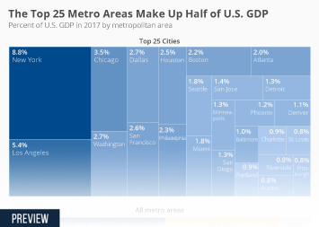 Infographic: The Top 25 Metro Areas Make Up Half of U.S. GDP | Statista